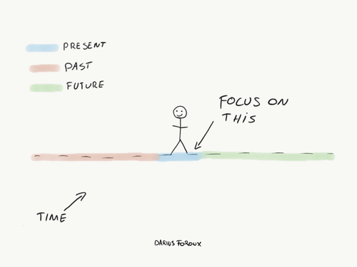 How To Keep Going If You Don't Know What's Next - Darius Foroux