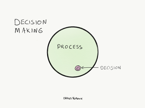 Mental Models and Making Decisions You Don't Regret