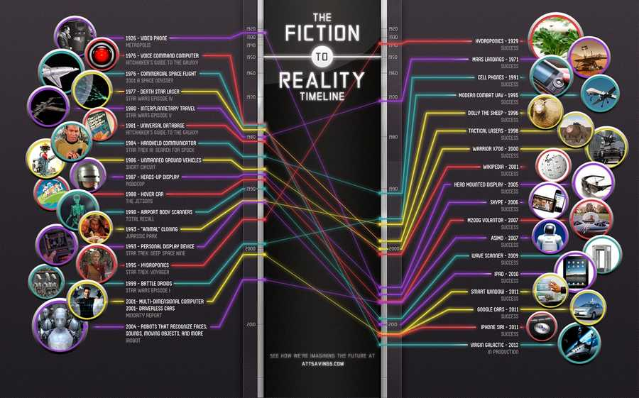 Science-Fiction Devices That Became Reality