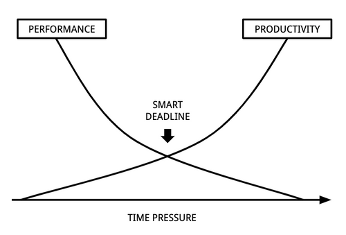 Pressure and procrastination