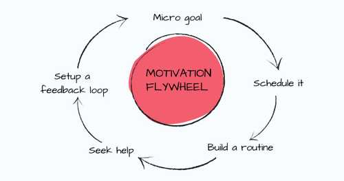 Simple Yet Useful Tips To Push Your Motivation Flywheel