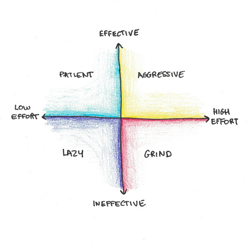 The All-Important Difference Between Effort and Effectiveness