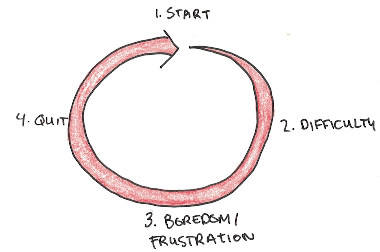 The circular path