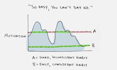 How to Build New Habits: This is Your Strategy Guide