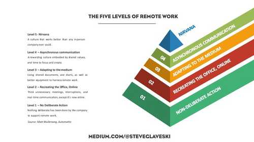 The Five Levels of Remote Work-and why you're probably at Level 2