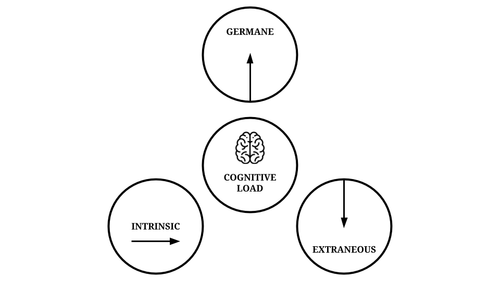 Productive cognitive load: make the most of your working memory