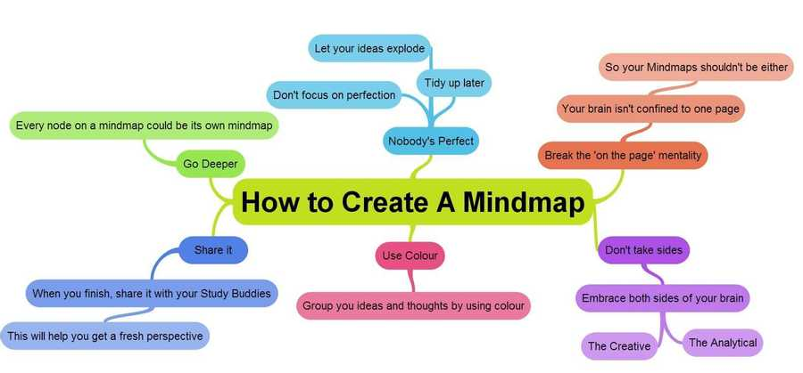 Mind Map It