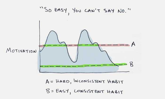 Start with habits you can't say no to