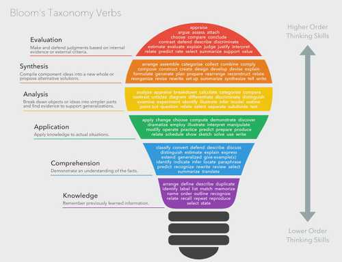 Using Bloom's Taxonomy for Effective Learning