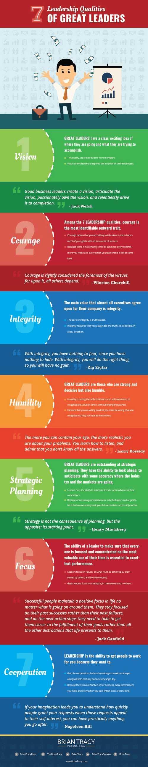 7 Leadership Qualities & Characteristics of Good Leaders | Brian Tracy