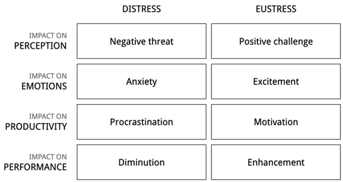The two sides of stress: distress and eustress