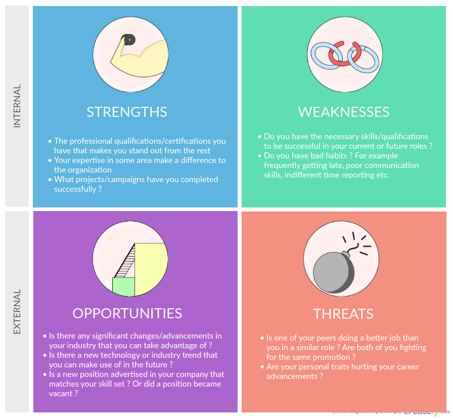 Use of a Personal SWOT Analysis