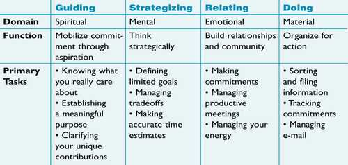 Managing Your Time as a Leader - The Systems Thinker