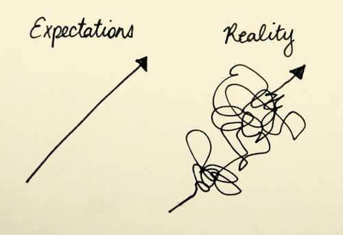 Why expectations hurt