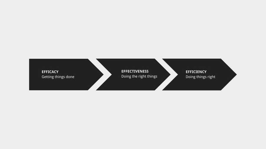 Efficacy, effectiveness, efficiency