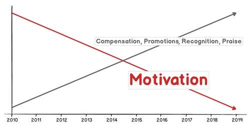Only Intrinsic Motivation Lasts