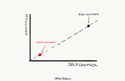 The Science of Developing Self-Control in Life
