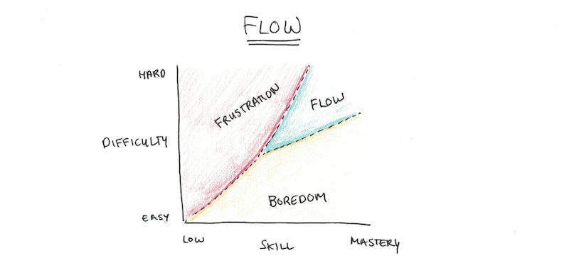 The State of Flow