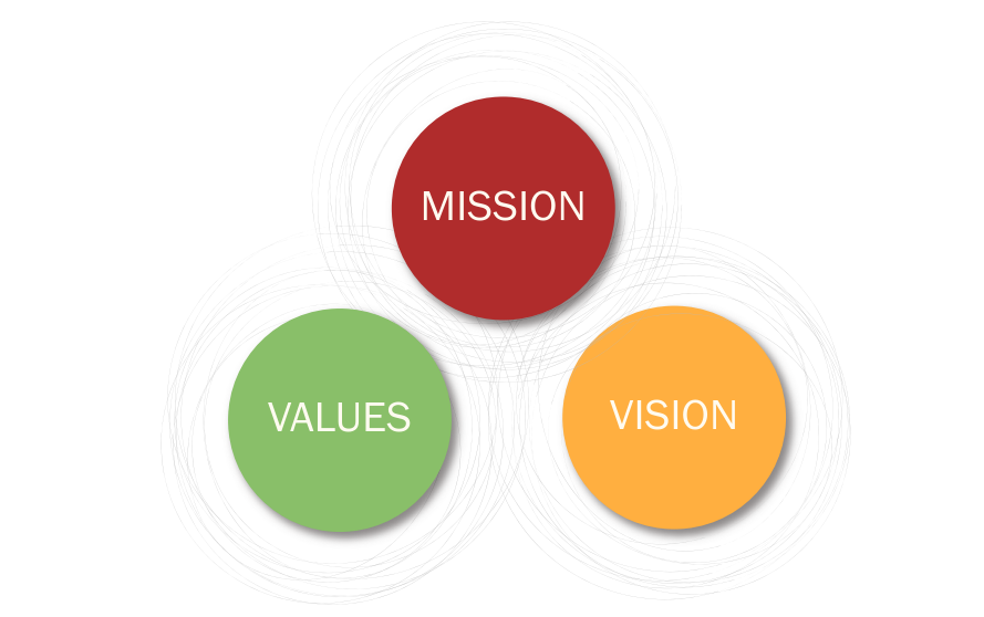 Mission = Value + Vision