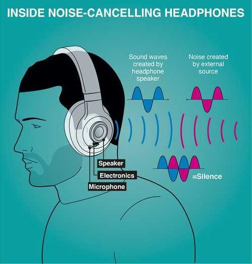 How do noise-cancelling headphones cancel sounds?