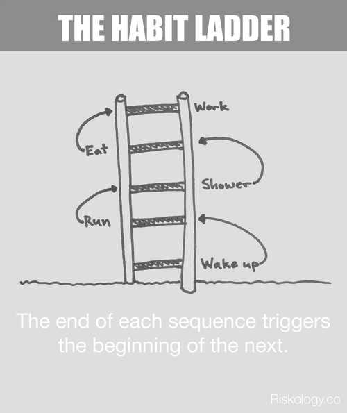 The Habit Ladder: How To Make A New Routine Stick