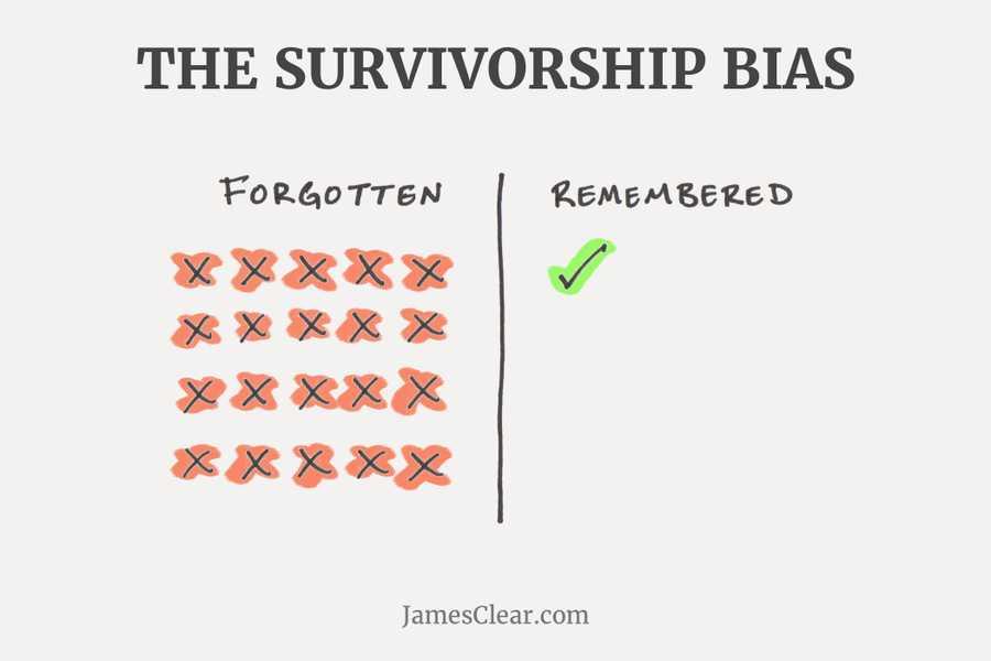 <b>Survivorship bias</b> refer...