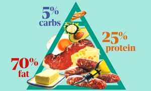 A ketogenic diet...