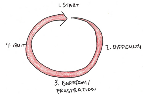 Is Your Path a Staircase or a Circle? | Scott H Young