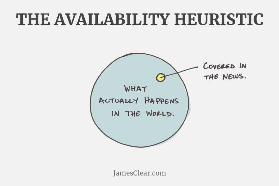 <p><b>Availability Heuristic</...