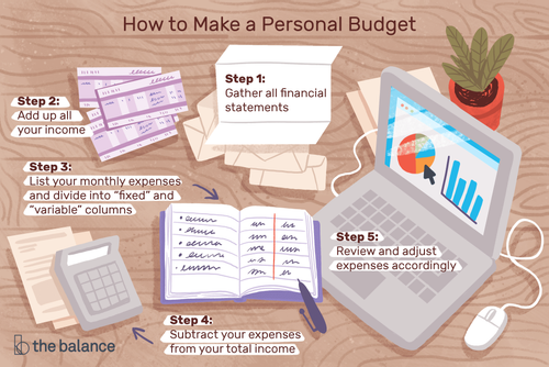 Your 6-Step Guide to Making a Personal Budget